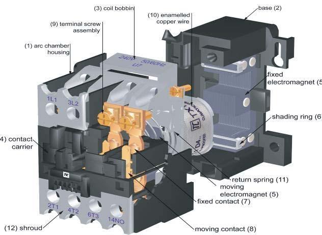 التحكم الكهربائي بأستخدام القاطع الألي Contactor_EEC